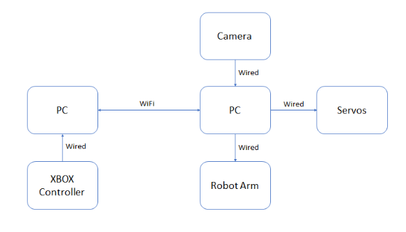 Starter template for bootstrap figure 1 block diagram of the project ccuart Image collections