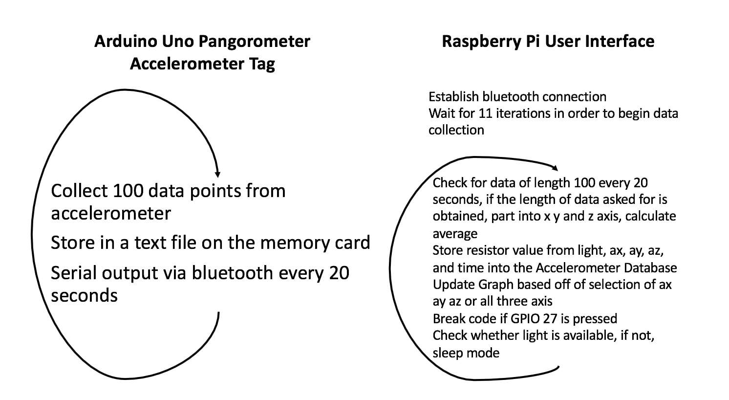 Pangorometer